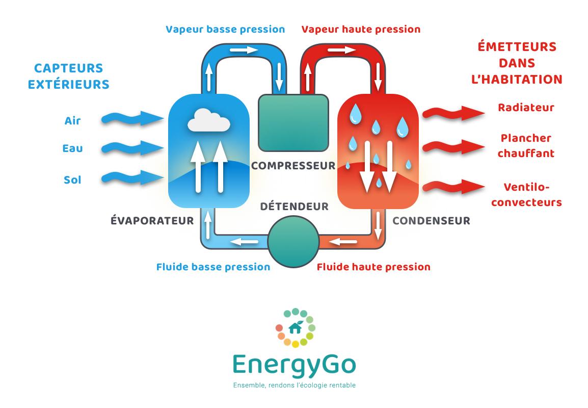 Pompe à chaleur | EnergyGo