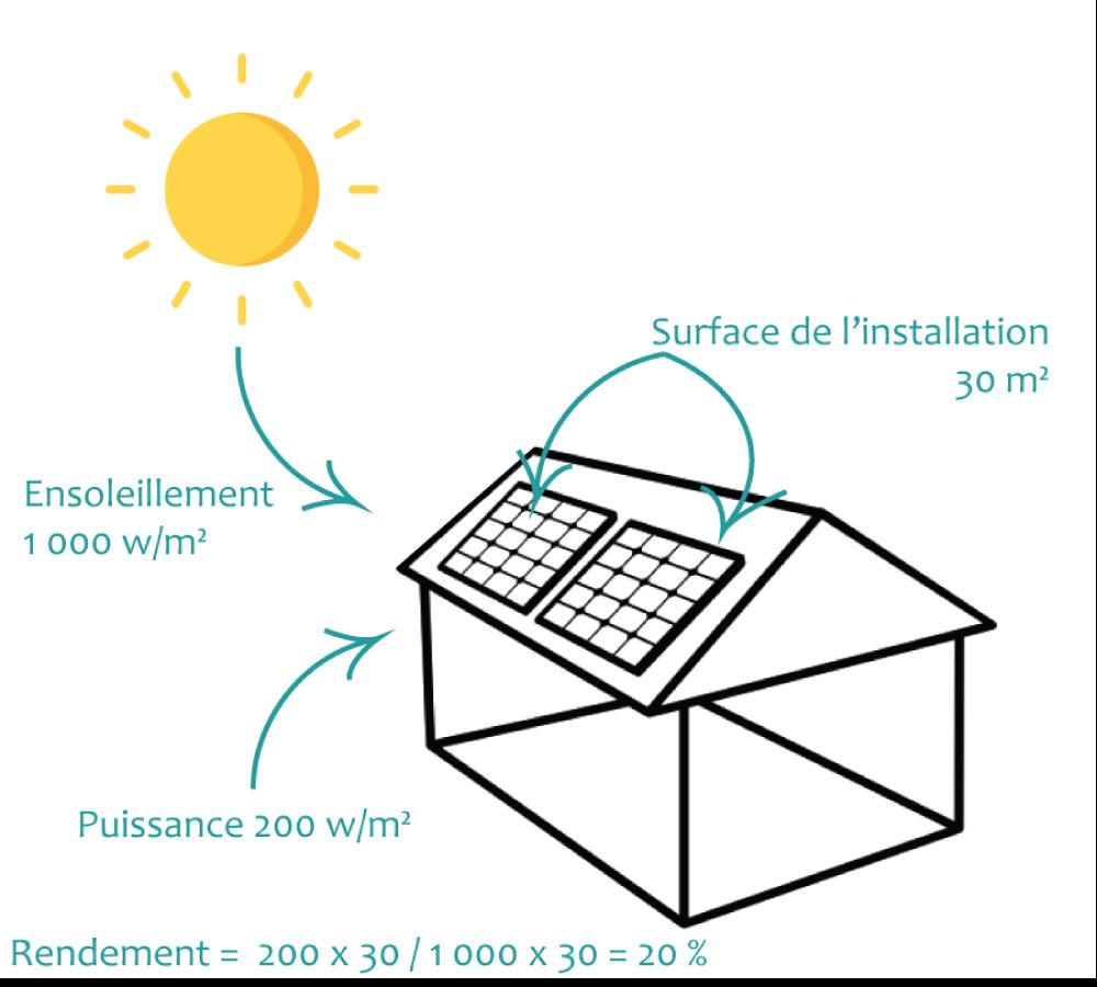 Rendement Panneau Solaire Photovoltaïque  | EnergyGo