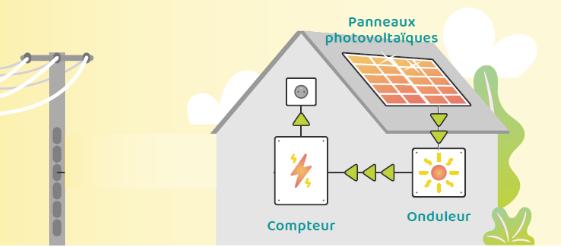 Nos panneaux solaires | EnergyGo 5