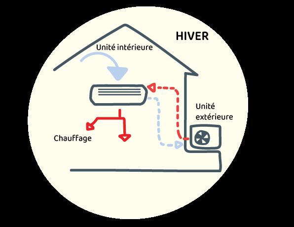 Pompe à chaleur Air / Air
