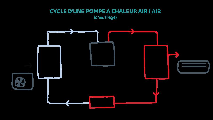 Pompe à chaleur Air / Air 2